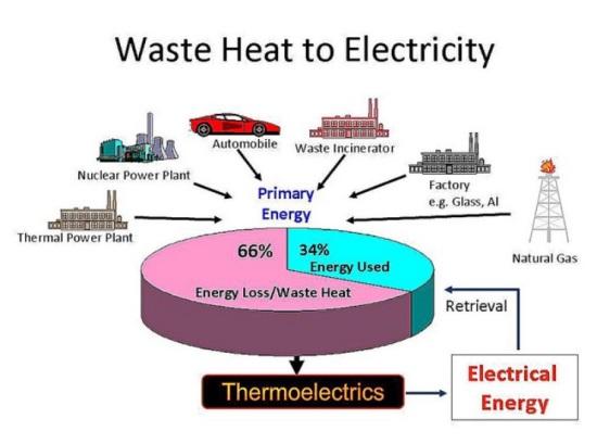 Przemysłowe źródła ciepła odpadowego