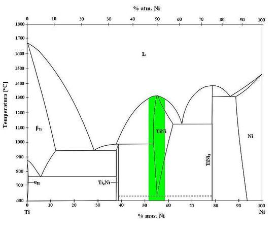 Wykres fazowy NiTi. Zielony kolor to zaznaczone zawartości % Ni dla nitinoli wykorzystywanych w przemyśle.