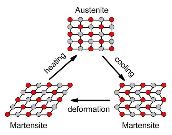 Przemiany struktury krystalicznej nitinolu.