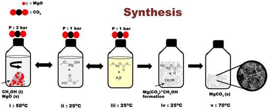 Przebieg syntezy bezwodnego amorficznego węglanu magnezu.