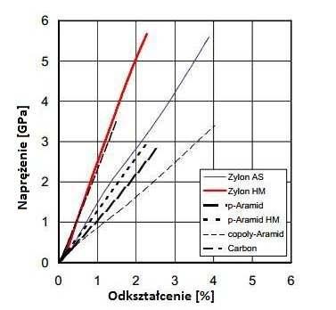 Wykres zależności odkształcenia w funkcji naprężenia dla różnych materiałów.