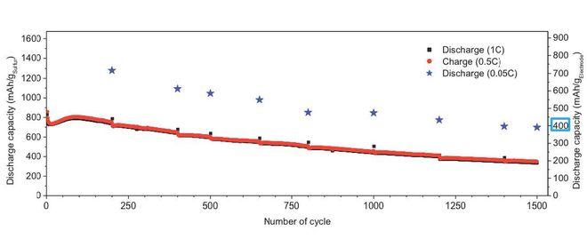 Wykres przedstawia zależność pojemności baterii Li/S od liczby cykli ładowania/rozładowania.