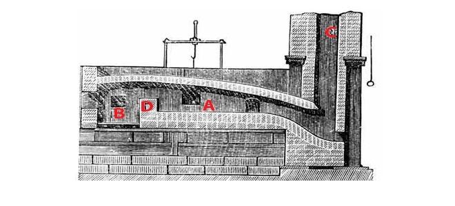Schematyczny rysunek pieca pudlarskiego. A - miejsce na wsad, B - ognisko, C - komin, D - ścianka oddzielająca